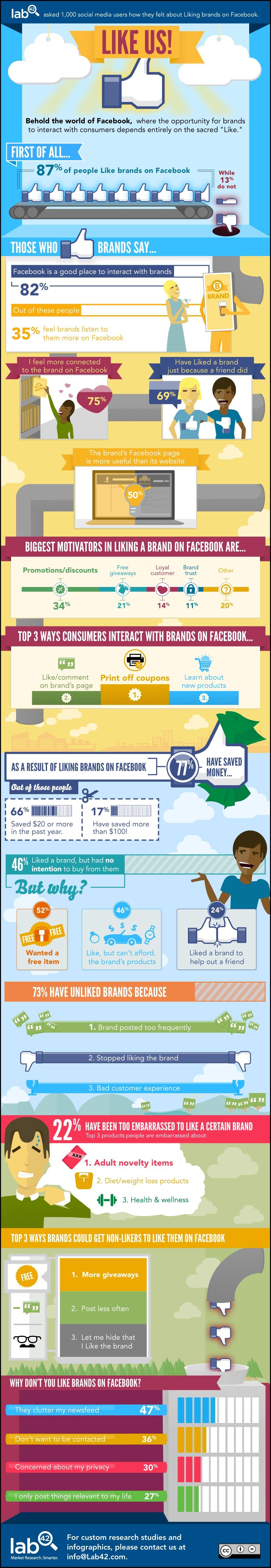 BrandsInfographic - Source blog.Lab42.com - 50% value your Facebook Page over your Website